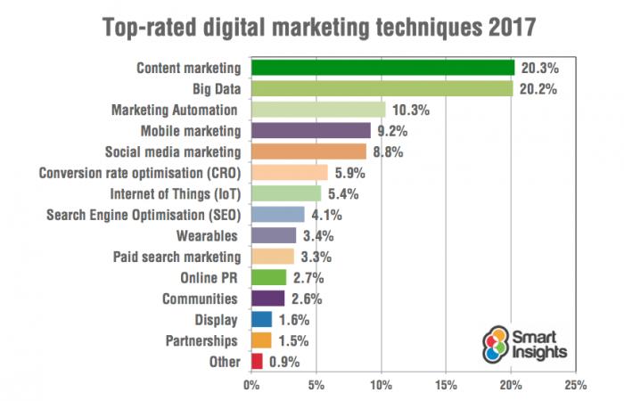 smart insghts técnicas de marketing digital